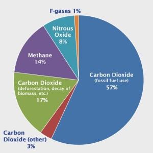 Source: IPCC (2007);